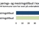 Figur 1 kartlegging kommuner 2014