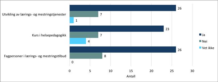 Kartleggingkommuner, samhandling, figur 2