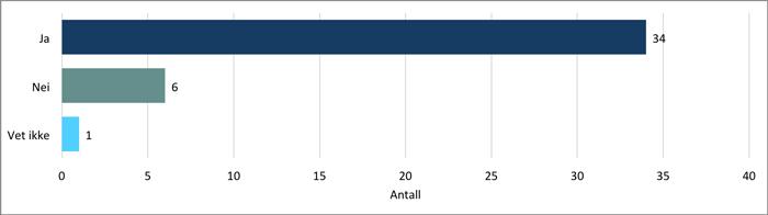 Kartleggingkommuner, samhandling, figur 1